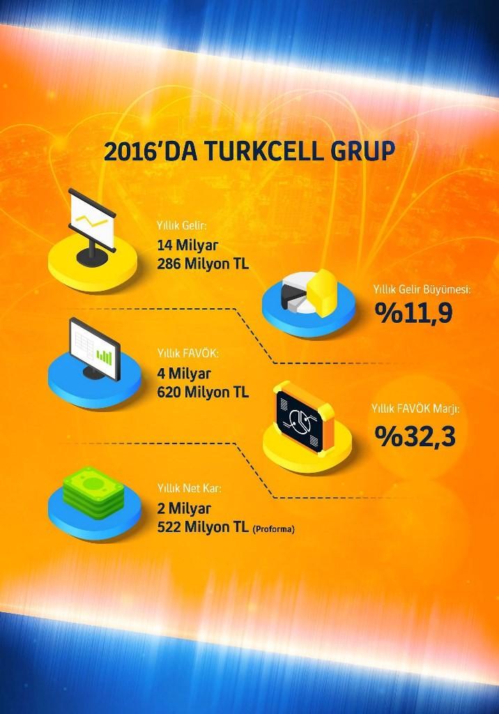 turkcell_q4_2