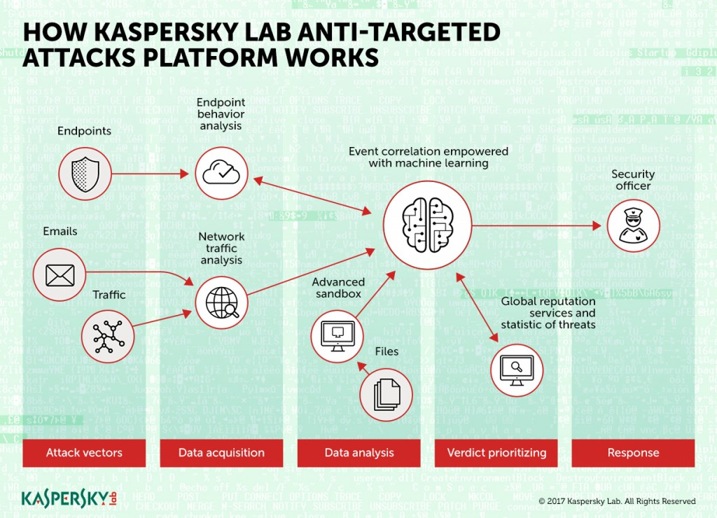 170427_Kaspersky Lab updates Anti Targeted Attack Platform